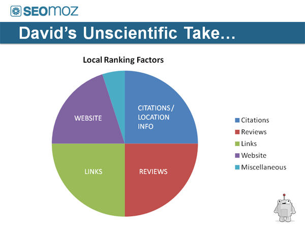 Mihm-local-ranking-factors-localu