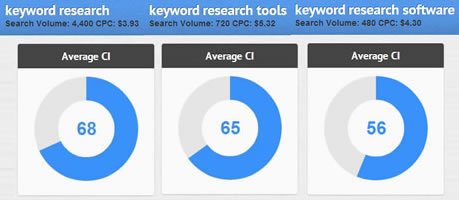 keyword-research_CI