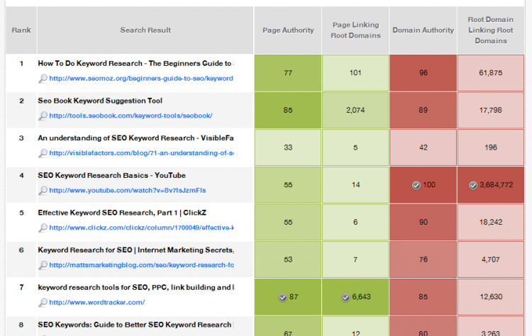 MOZ - seo keyword research serp